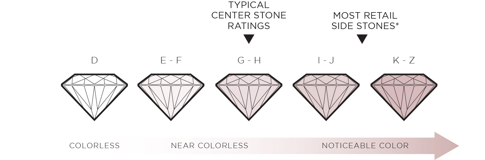 An image showing the diamond color scale