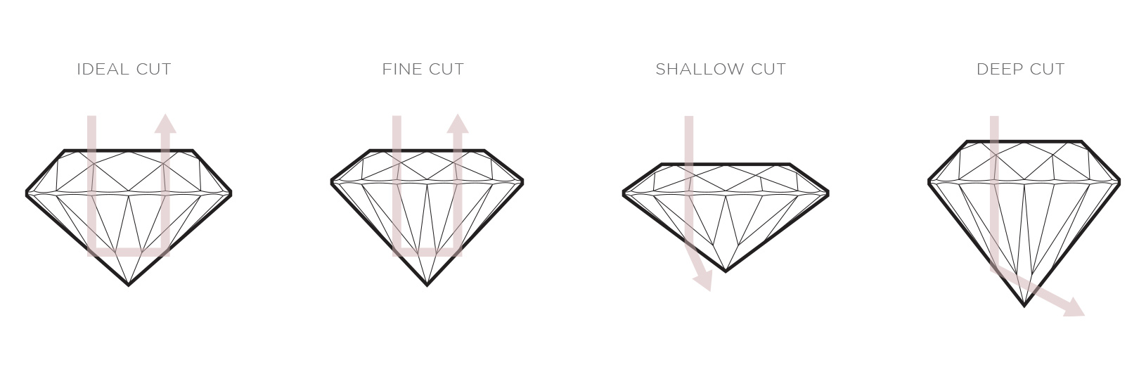 An infographic that shows different diamond cuts