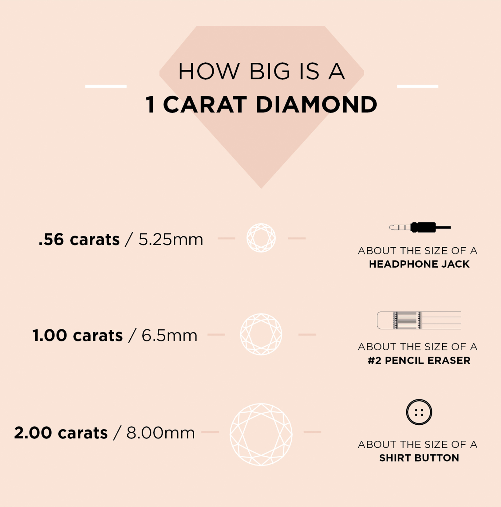 Infographic explaining how big a 1 carat diamond is