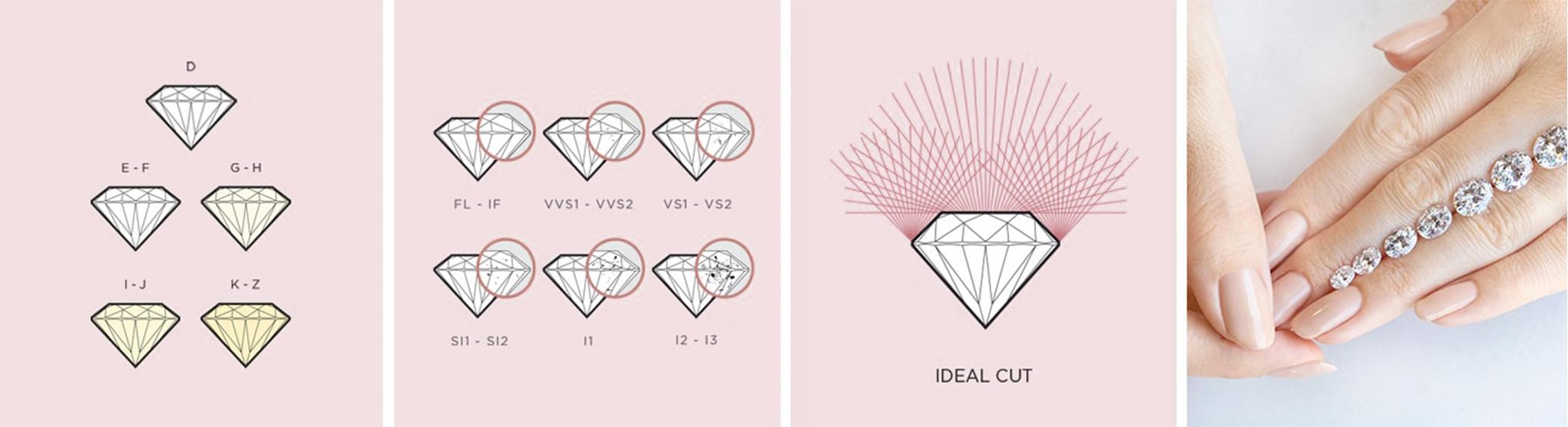 The 4Cs of diamond quality chart.