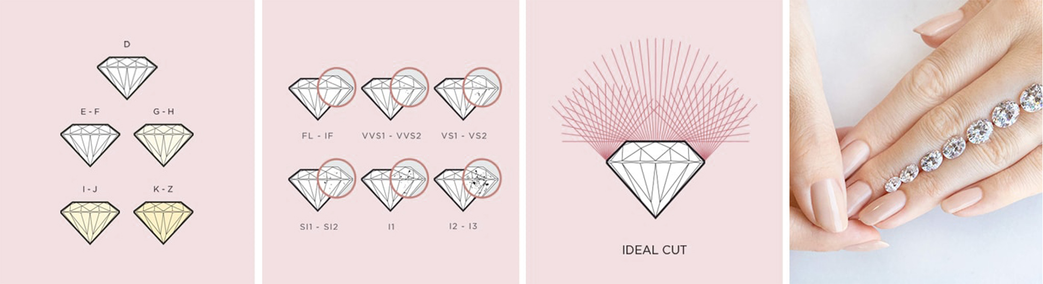 Color, clarity, cut and carat size make up the 4Cs of diamond quality
