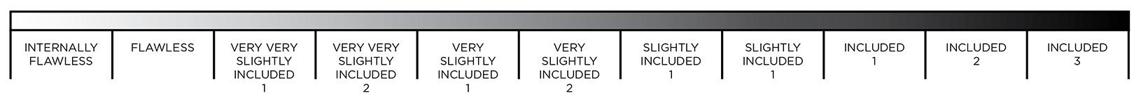 The Diamond Clarity Scale
